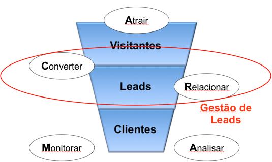 Gestao-de-Leads-no-funil-de-vendas