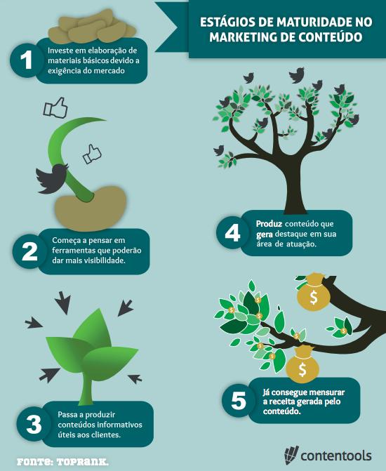 infográfico_maturidade_conteúdo